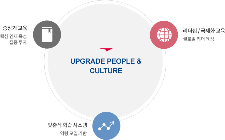 UPGRADE PEOPLE & CULTURE